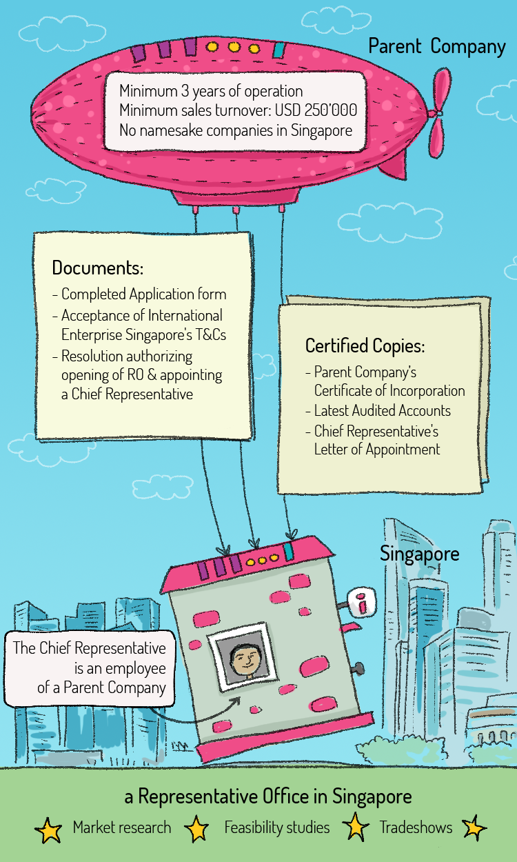 futurebooks representative office infographic