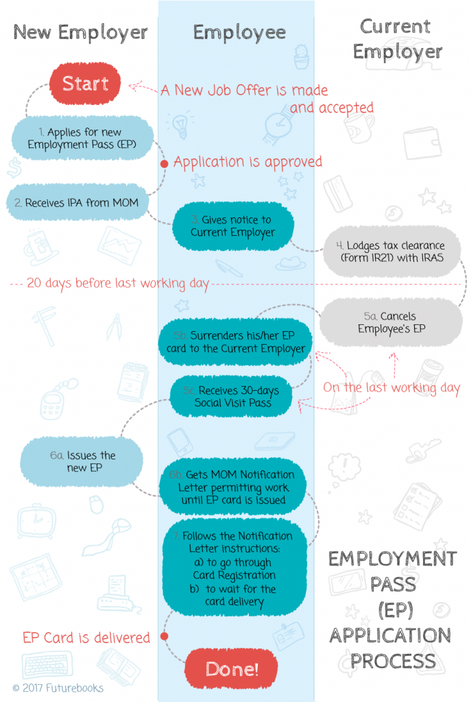 Employment pass application