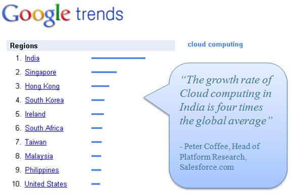 Futurebooks cloud computing in India