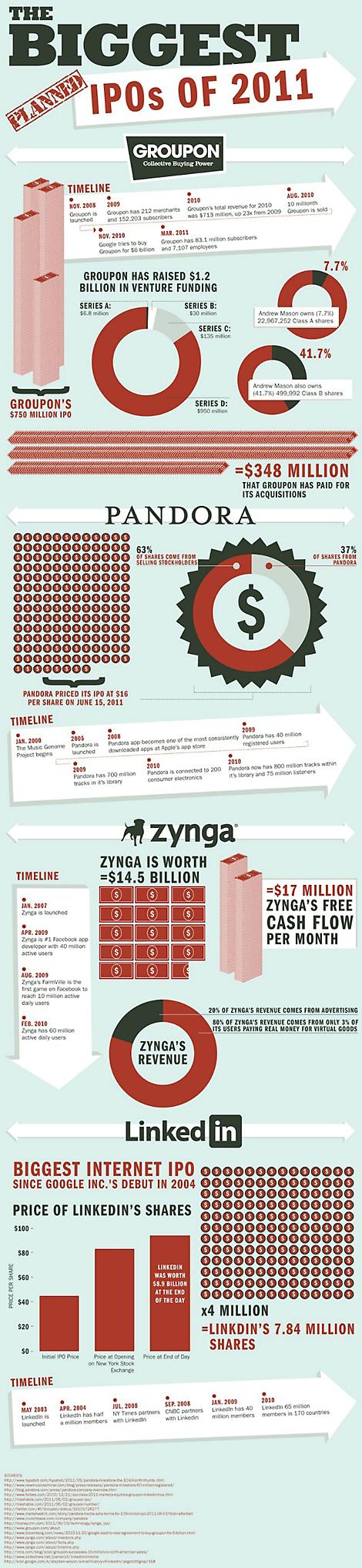 2011 IPO inforgraphic